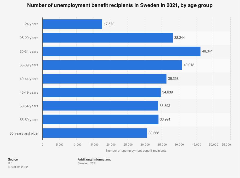 Statistic: Number of unemployment benefit recipients in Sweden in 2018, by age group | Statista