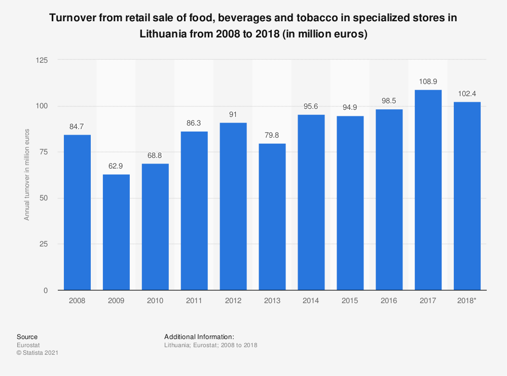 Statistic: Turnover from retail sale of food, beverages and tobacco in specialized stores in Lithuania from 2008 to 2015 (in million euros) | Statista