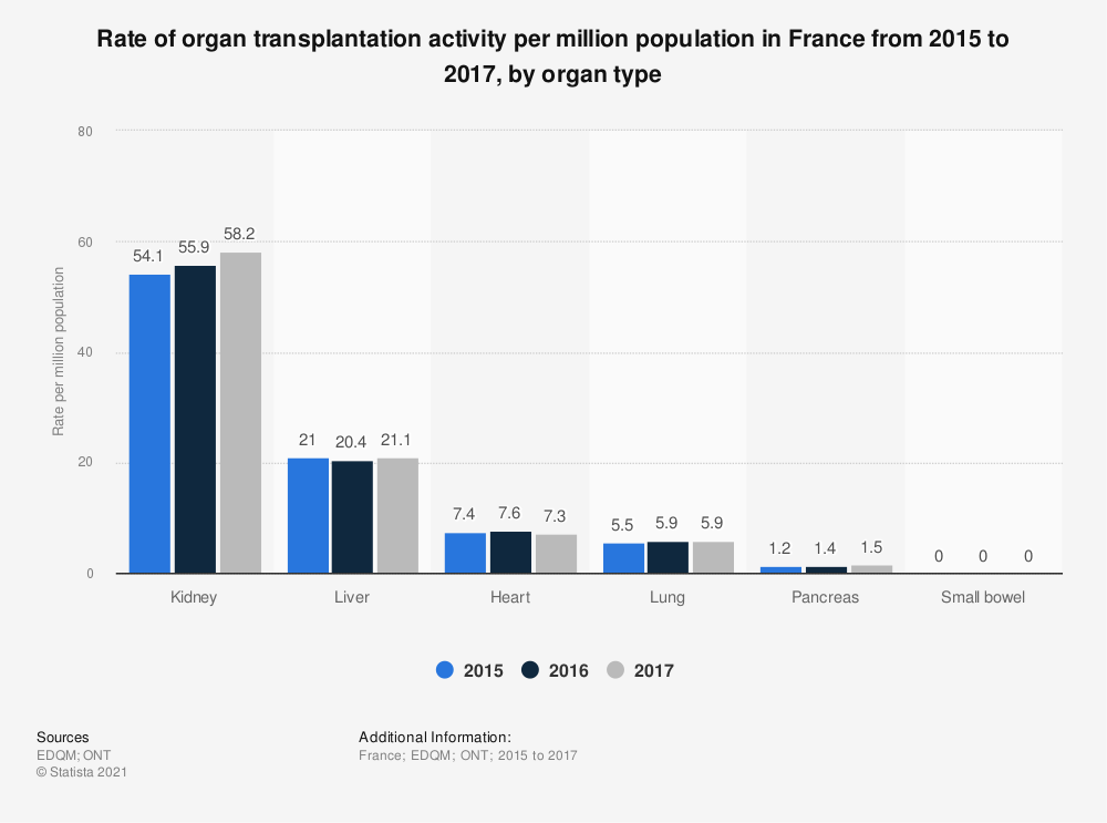Statistic: Rate of organ transplantation activity per million population in France from 2015 to 2017, by organ type | Statista