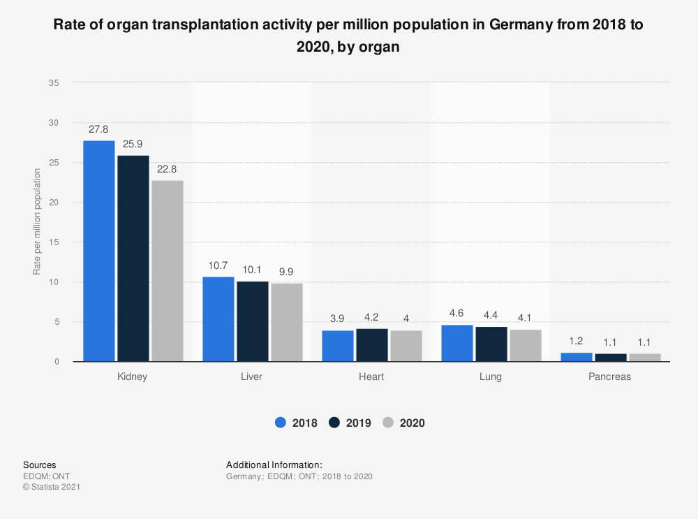 Statistic: Rate of organ transplantation activity per million population in Germany from 2016 to 2018, by organ  | Statista