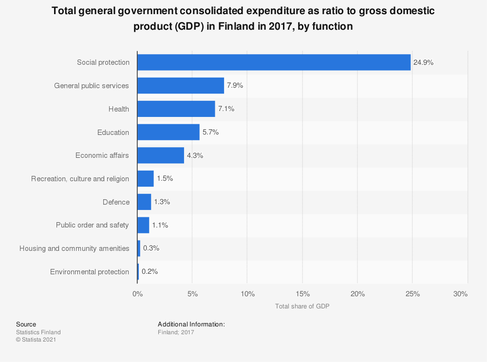 Statistic: Total general government consolidated expenditure as ratio to gross domestic product (GDP) in Finland in 2017, by function | Statista