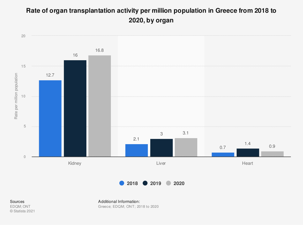 Statistic: Rate of organ transplantation activity per million population in Greece from 2016 to 2018, by organ  | Statista