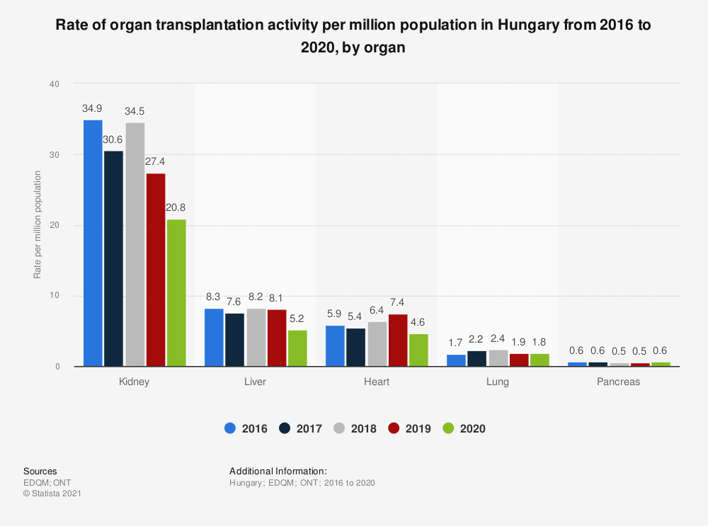 Statistic: Rate of organ transplantation activity per million population in Hungary from 2016 to 2019, by organ  | Statista
