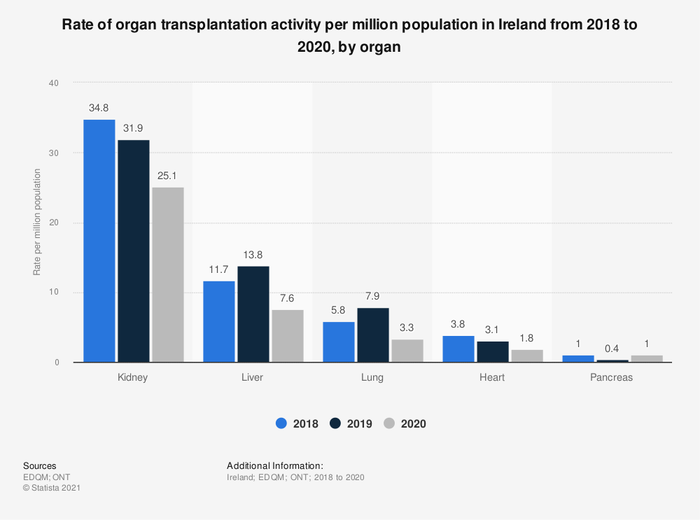Statistic: Rate of organ transplantation activity per million population in Ireland from 2016 to 2018, by organ  | Statista