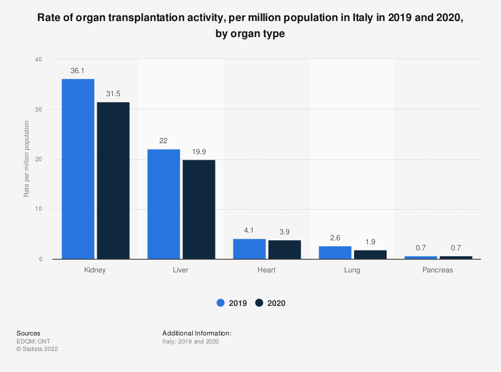 Statistic: Rate of organ transplantation activity, per million population in Italy in 2019, by organ type | Statista