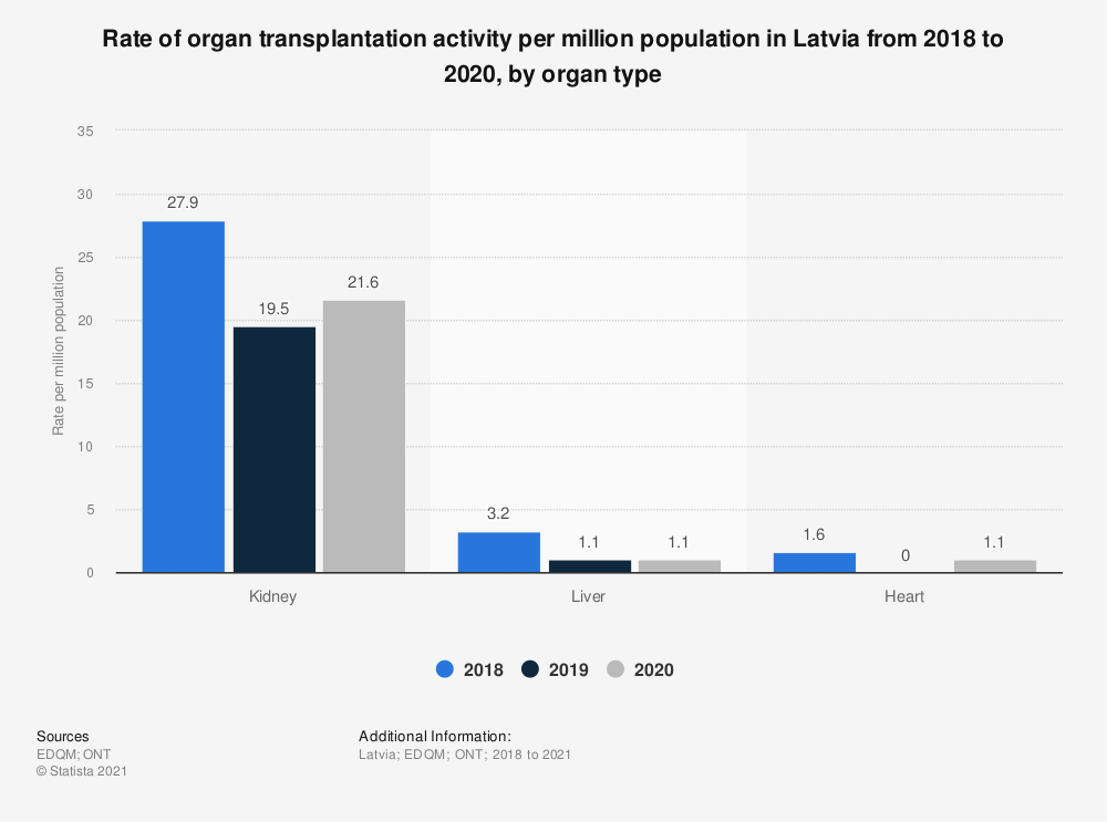 Statistic: Rate of organ transplantation activity per million population in Latvia from 2015 to 2018, by organ type | Statista
