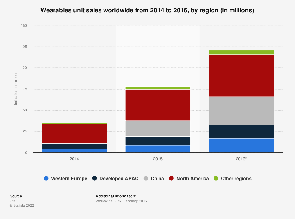 Statistic: Wearables unit sales worldwide from 2014 to 2016, by region (in millions) | Statista