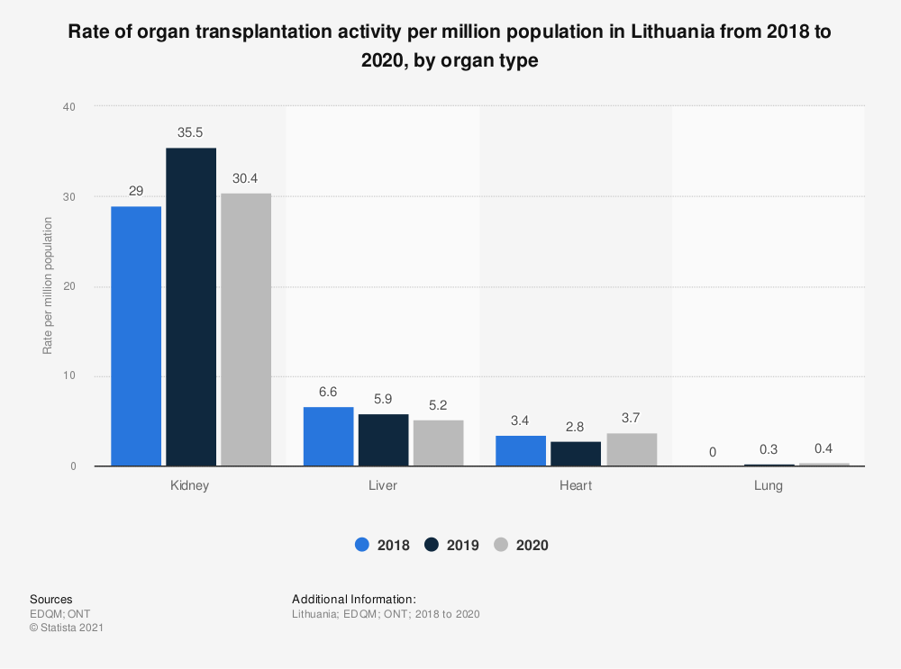 Statistic: Rate of organ transplantation activity per million population in Lithuania from 2016 to 2018, by organ type | Statista