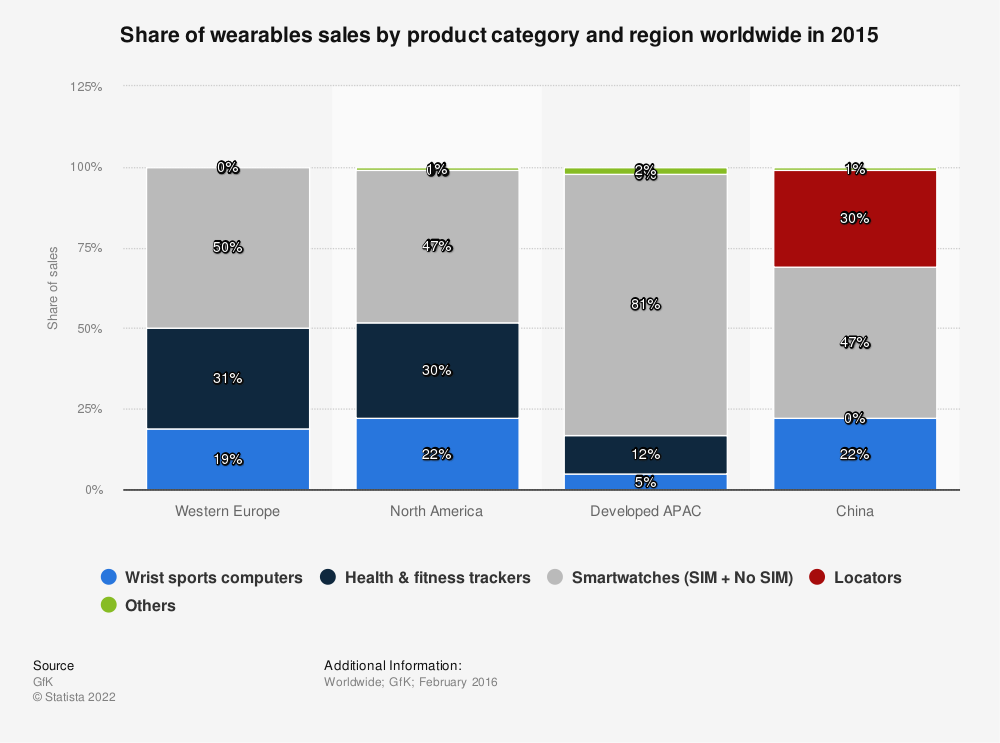 Statistic: Share of wearables sales by product category and region worldwide in 2015 | Statista