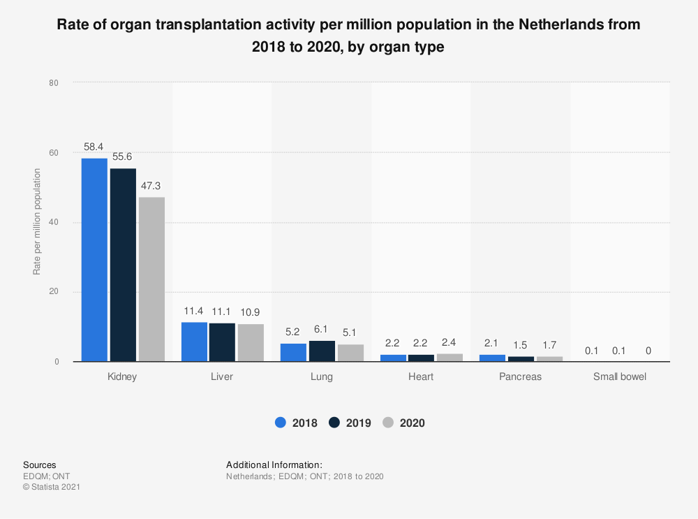 Statistic: Rate of organ transplantation activity per million population in the Netherlands from 2016 to 2018, by organ type | Statista