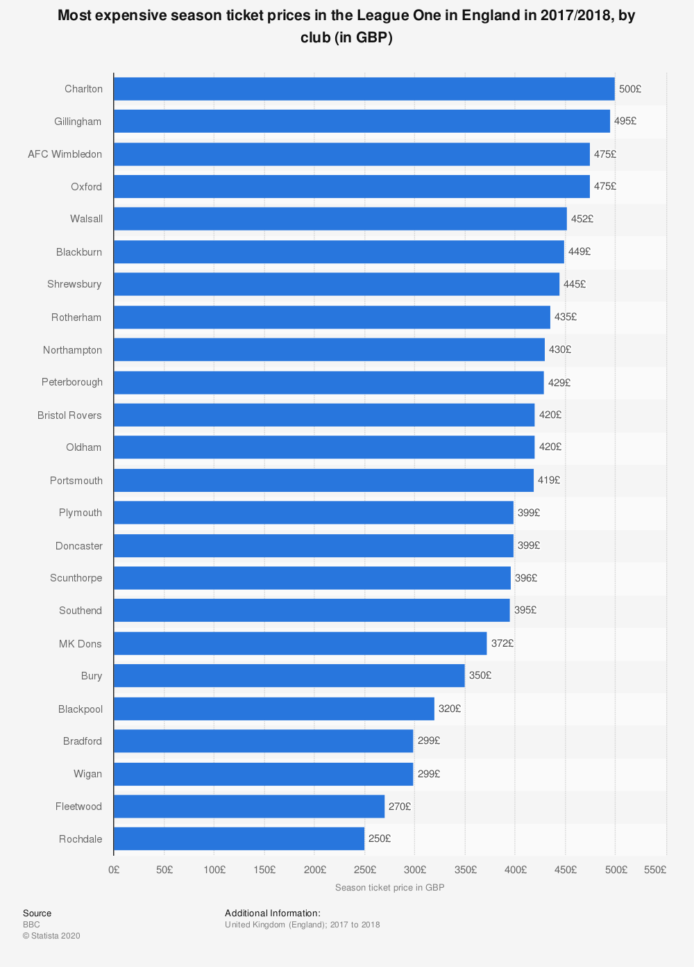 Statistic: Most expensive season ticket prices in the League One in England in 2017/2018, by club (in GBP) | Statista