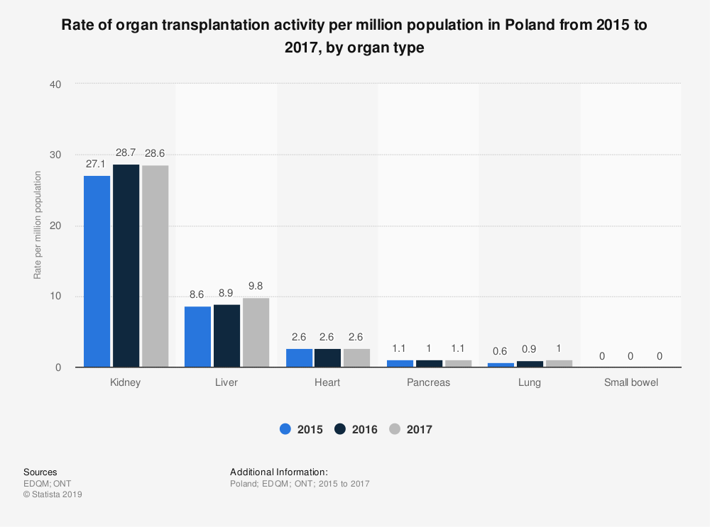 Statistic: Rate of organ transplantation activity per million population in Poland from 2015 to 2017, by organ type | Statista