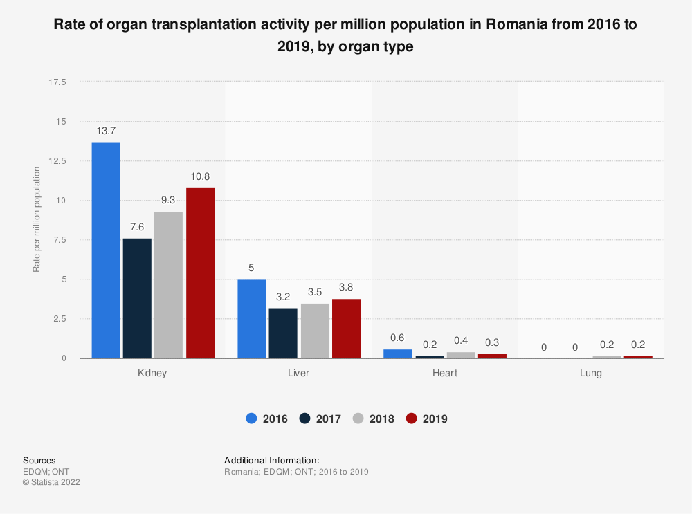 Statistic: Rate of organ transplantation activity per million population in Romania from 2016 to 2018, by organ type | Statista
