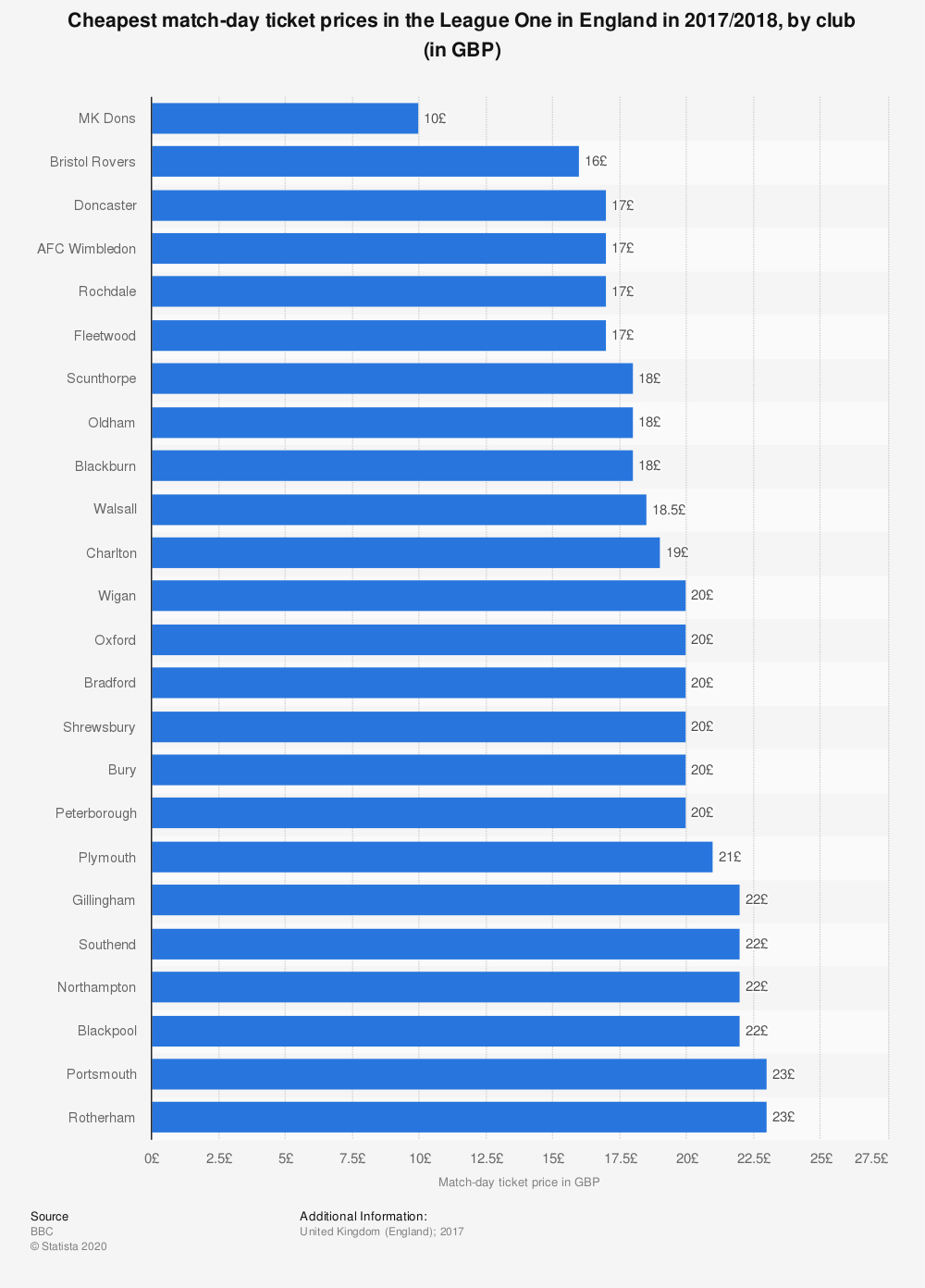 Statistic: Cheapest match-day ticket prices in the League One in England in 2017/2018, by club (in GBP)   Statista