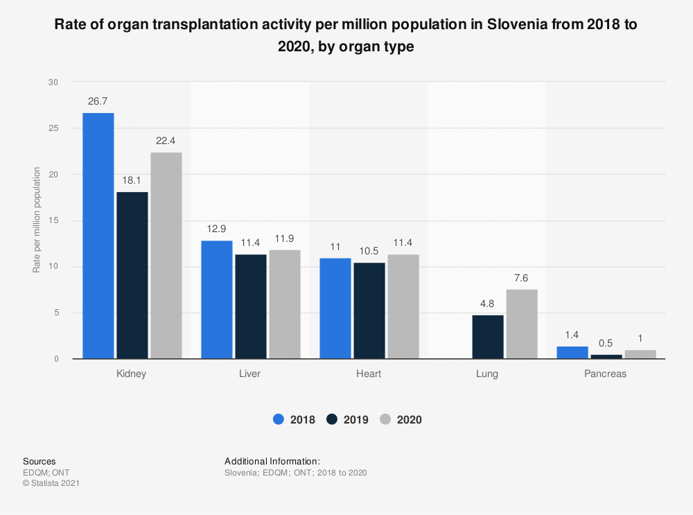 Statistic: Rate of organ transplantation activity per million population in Slovenia from 2016 to 2018, by organ type | Statista