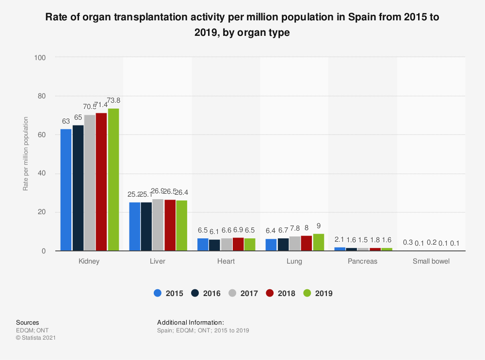 Statistic: Rate of organ transplantation activity per million population in Spain from 2015 to 2019, by organ type | Statista