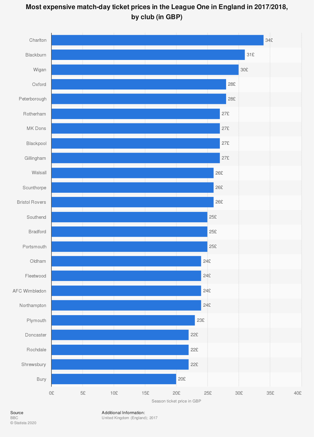 Statistic: Most expensive match-day ticket prices in the League One in England in 2017/2018, by club (in GBP) | Statista