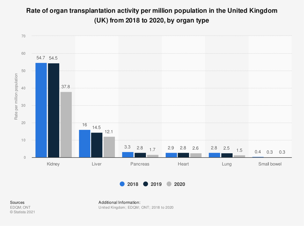 Statistic: Rate of organ transplantation activity per million population in the United Kingdom (UK) from 2017 to 2019, by organ type | Statista