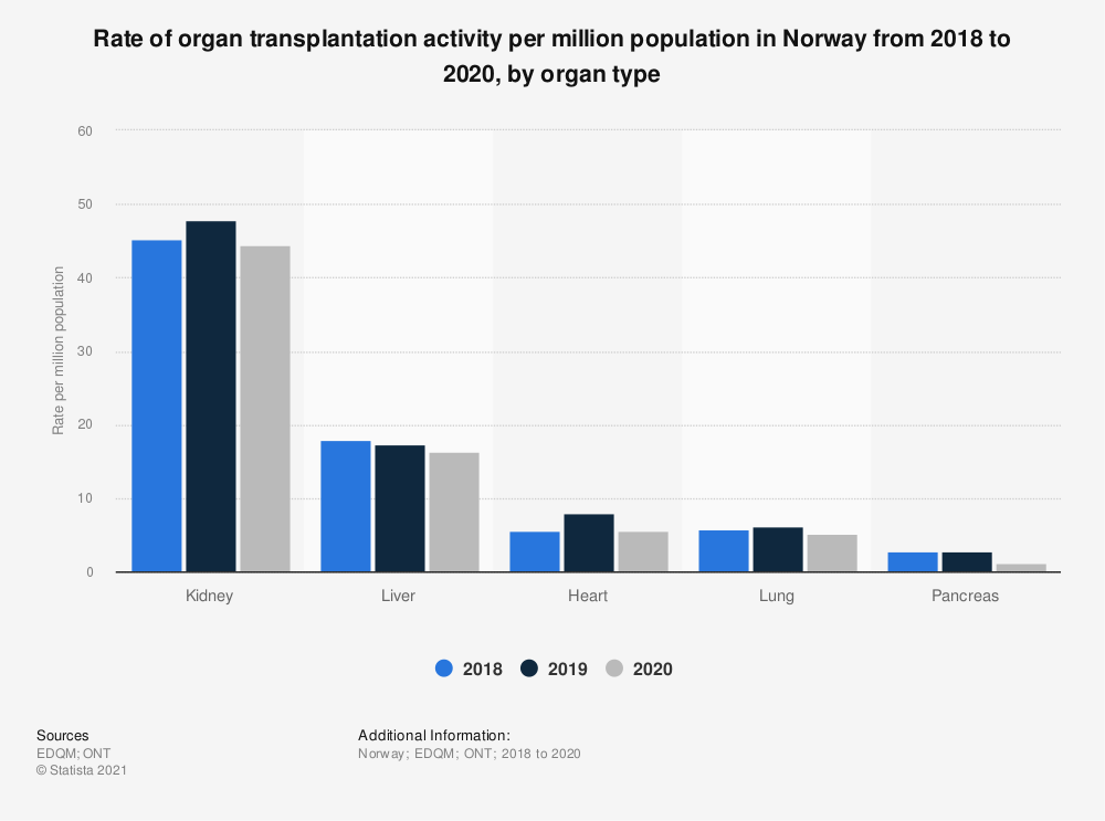 Statistic: Rate of organ transplantation activity per million population in Norway from 2015 to 2018, by organ type | Statista