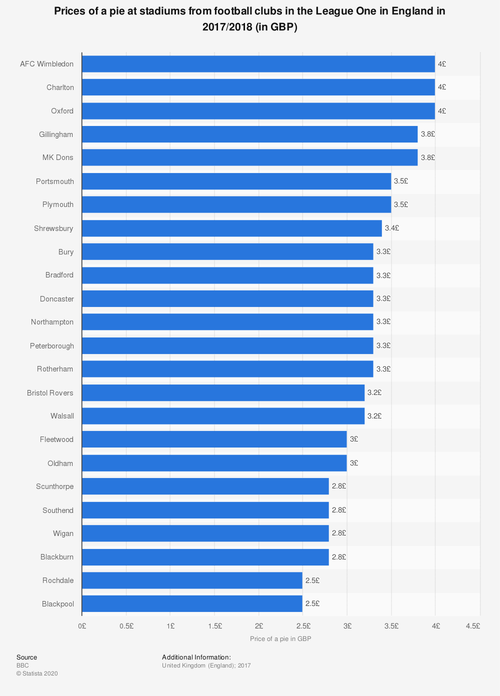 Statistic: Prices of a pie at stadiums from football clubs in the League One in England in 2017/2018  (in GBP)   Statista