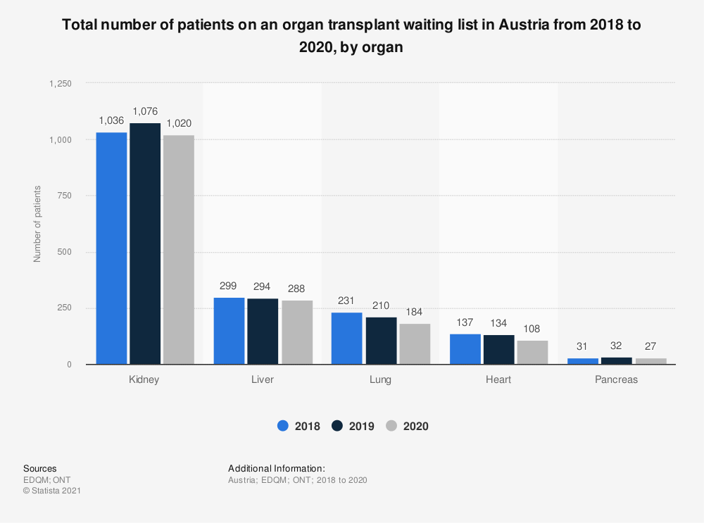 Statistic: Total number of patients on an organ transplant waiting list in Austria from 2015 to 2017, by organ* | Statista