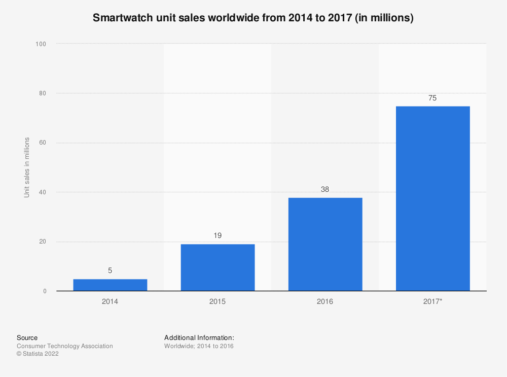 Statistic: Smartwatch unit sales worldwide from 2014 to 2018 (in millions) | Statista