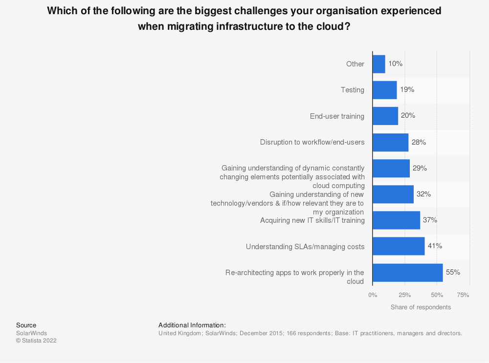 Statistic: Which of the following are the biggest challenges your organisation experienced when migrating infrastructure to the cloud? | Statista