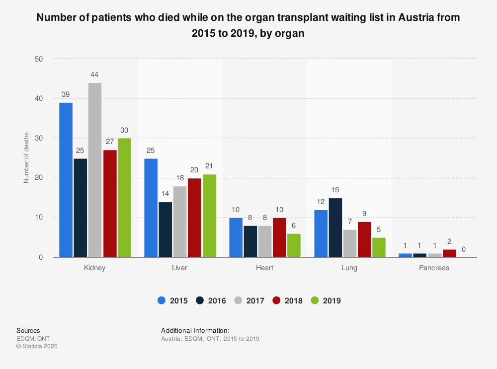 Statistic: Number of patients who died while on the organ transplant waiting list in Austria from 2015 to 2018, by organ  | Statista