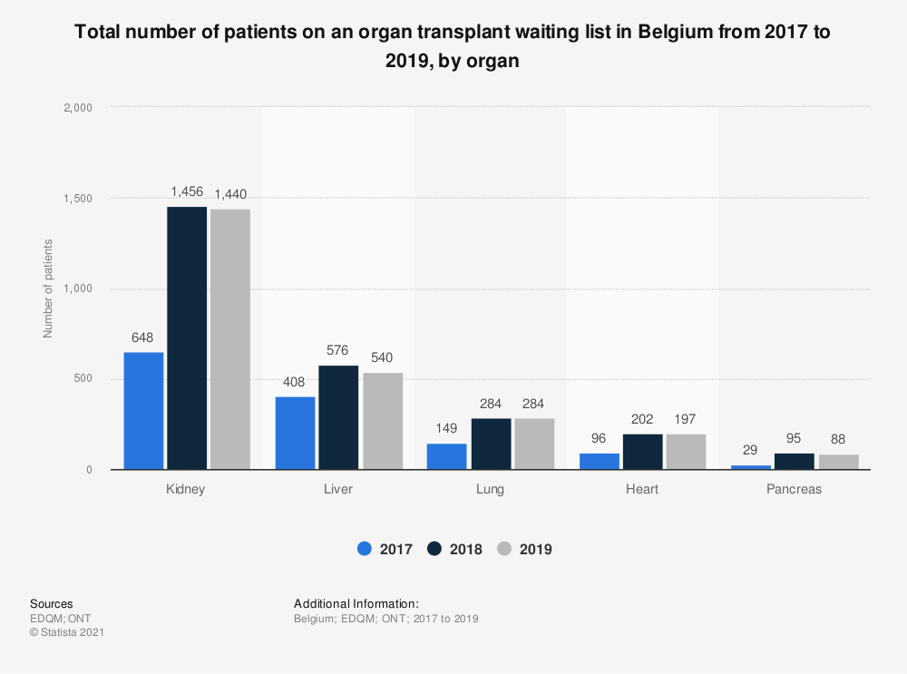 Statistic: Total number of patients on an organ transplant waiting list in Belgium from 2016 to 2018, by organ* | Statista