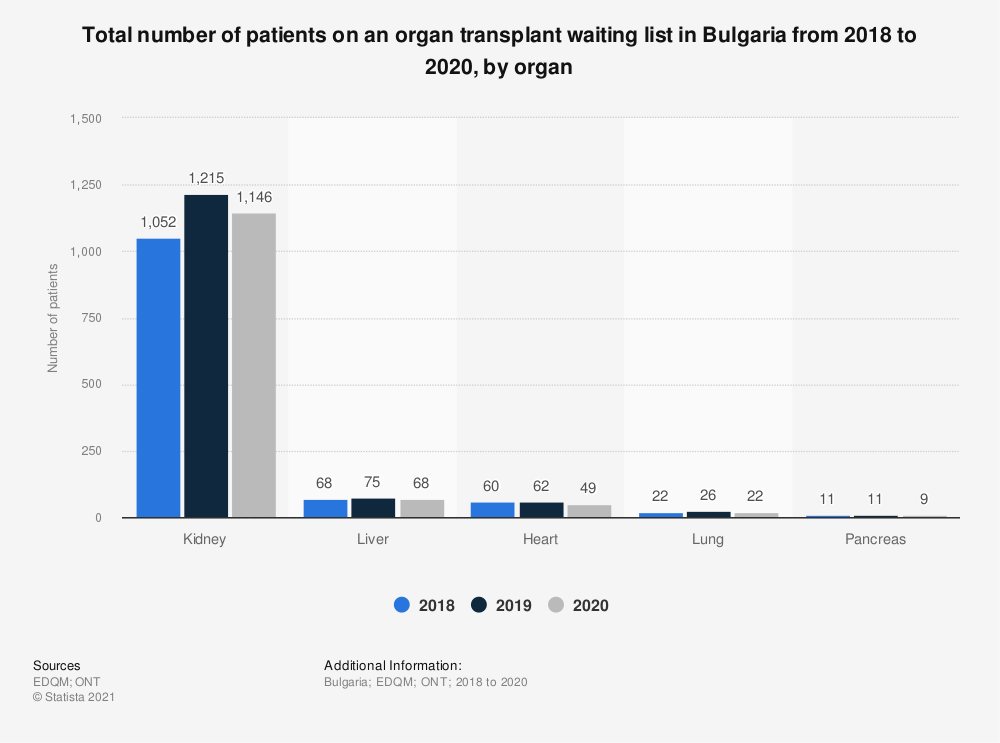 Statistic: Total number of patients on an organ transplant waiting list in Bulgaria from 2017 to 2019, by organ | Statista