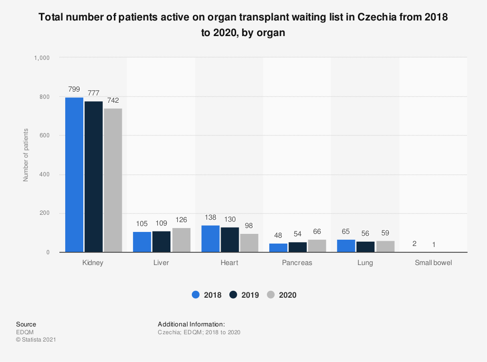 Statistic: Total number of patients active on organ transplant waiting list in Czechia from 2016 to 2018, by organ* | Statista