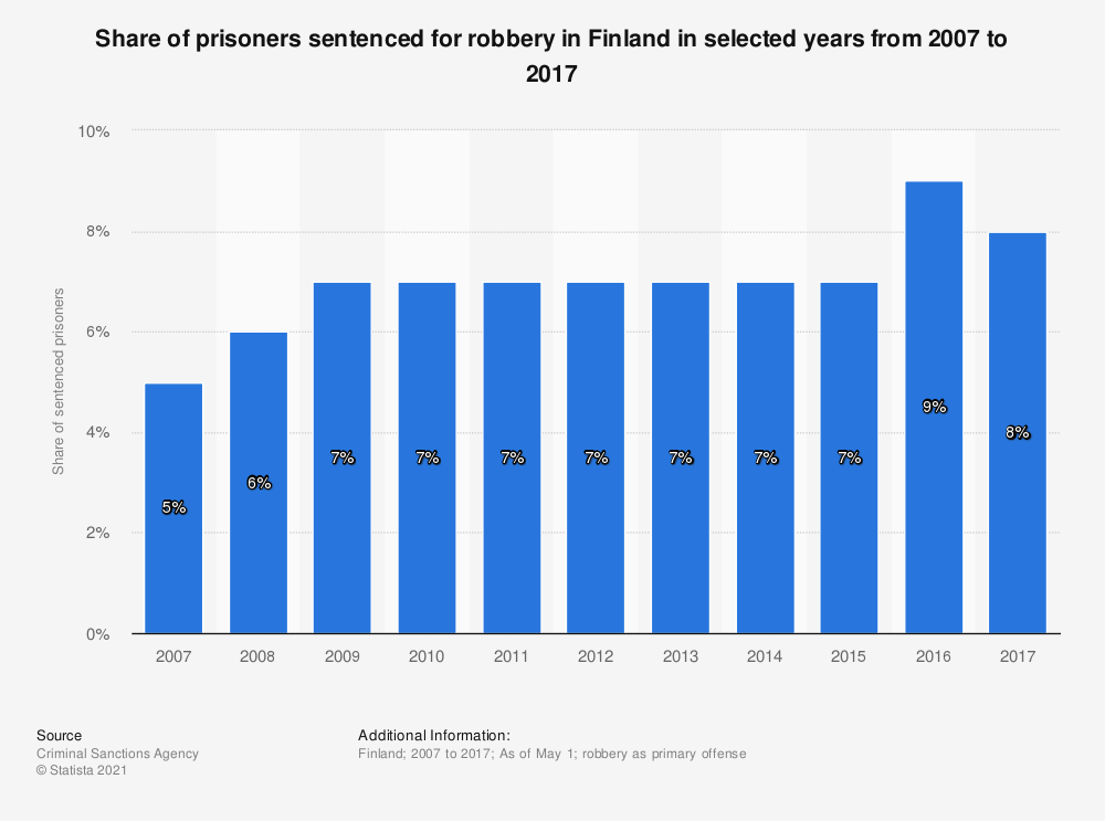 Statistic: Share of prisoners sentenced for robbery in Finland in selected years from 2007 to 2017 | Statista