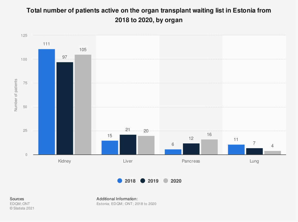 Statistic: Total number of patients active on the organ transplant waiting list in Estonia from 2016 to 2018, by organ* | Statista