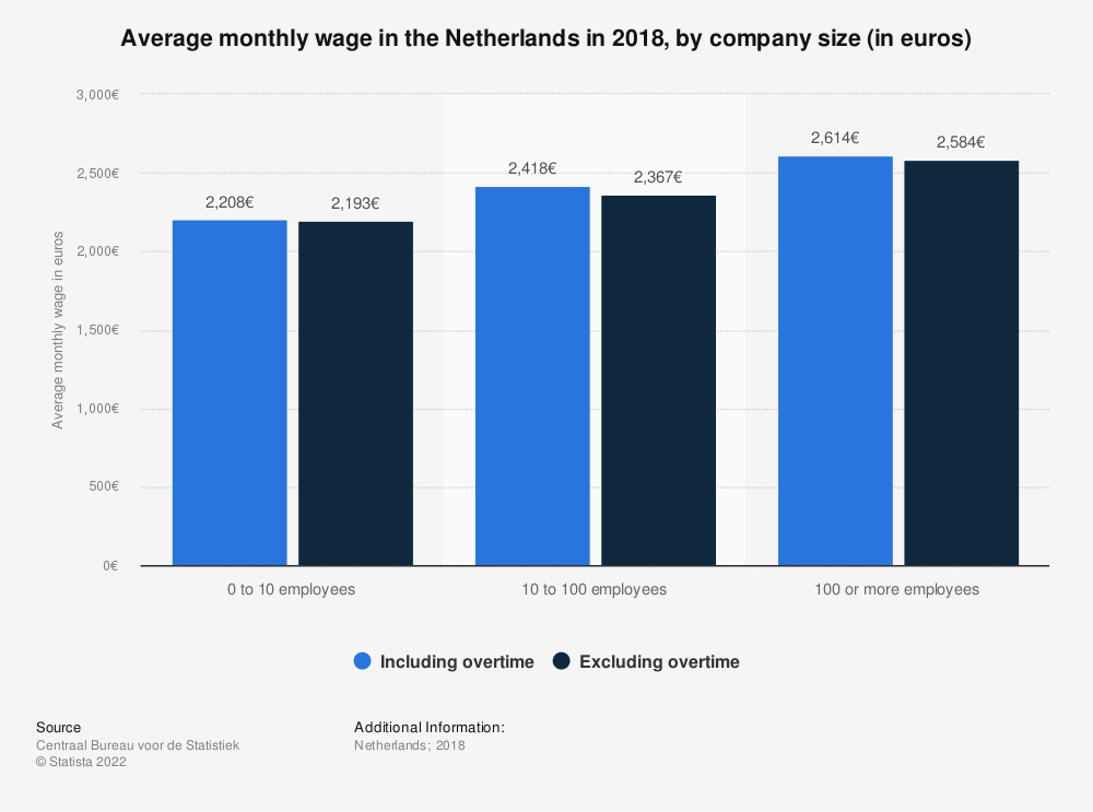Statistic: Average monthly wage in the Netherlands in 2018, by company size (in euros) | Statista