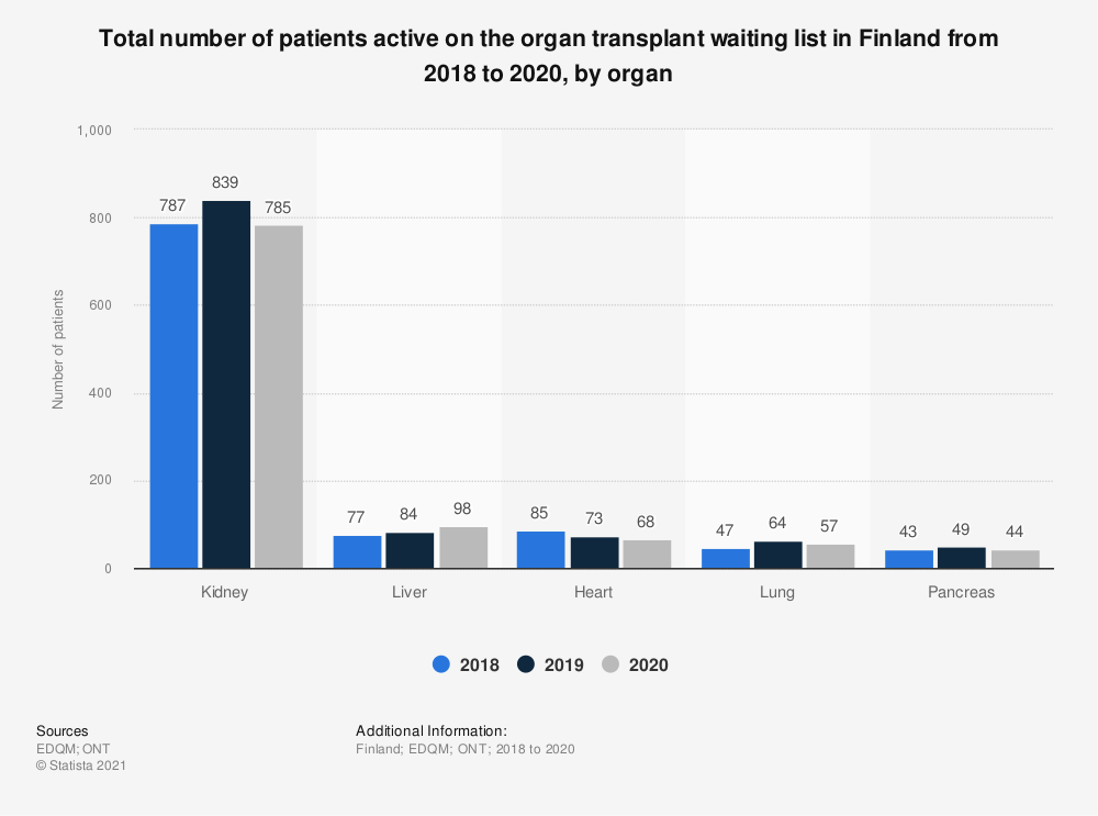 Statistic: Total number of patients active on the organ transplant waiting list in Finland from 2016 to 2018, by organ* | Statista