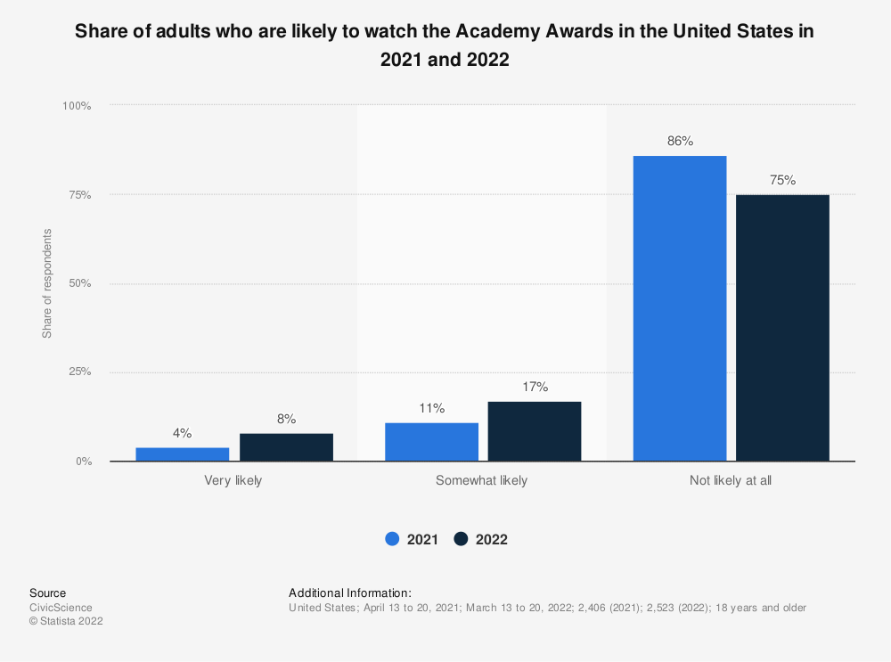 Statistic: Likelihood of watching the Academy Awards (Oscars) among adults in the United States as of January 2020 | Statista