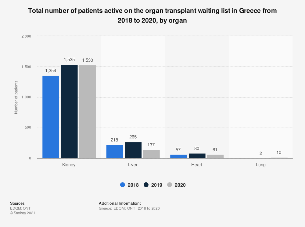 Statistic: Total number of patients active on the organ transplant waiting list in Greece from 2016 to 2018, by organ* | Statista
