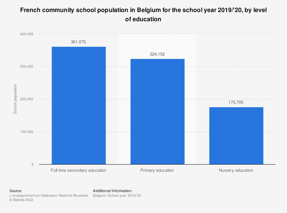 Statistic: French community school population in Belgium for the school year 2017-2018, by level of education | Statista