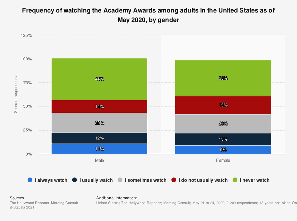 Statistic: Frequency of watching the Academy Awards among adults in the United States as of January 2019, by gender | Statista