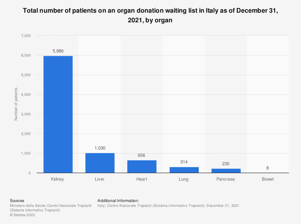 Statistic: Total number of patients on an organ donation waiting list in Italy in 2019, by organ | Statista