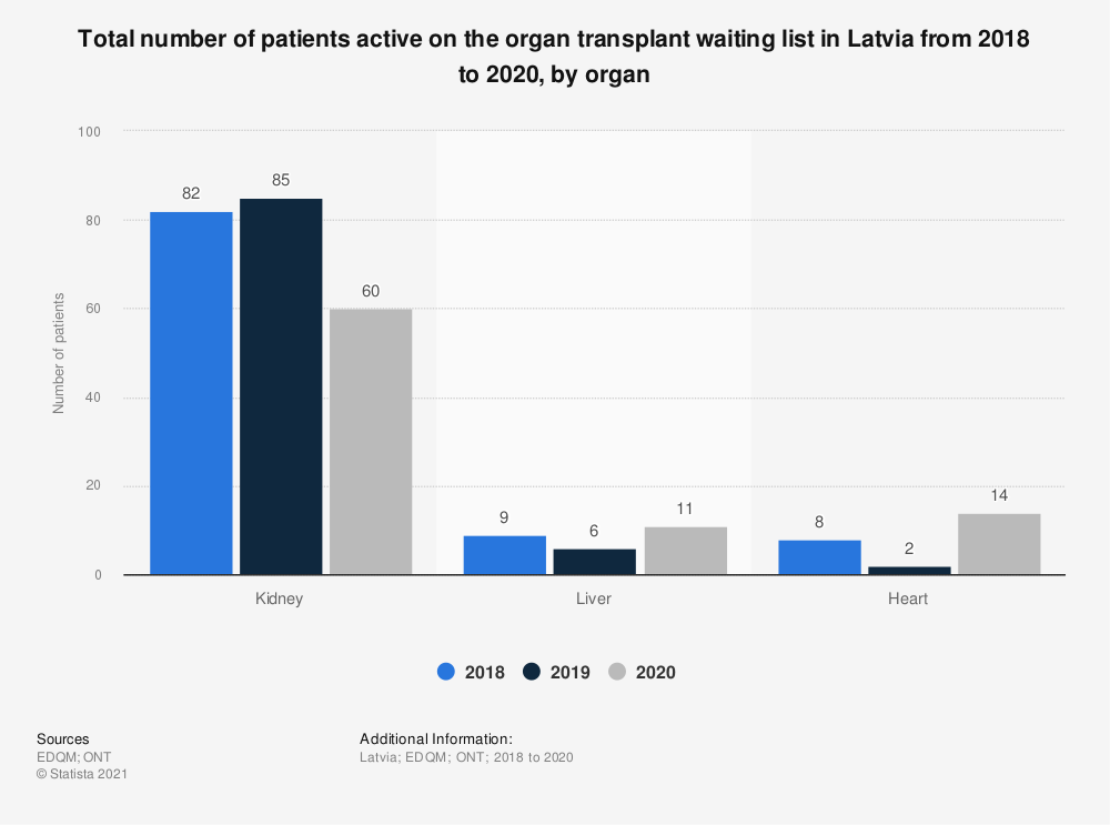 Statistic: Total number of patients active on the organ transplant waiting list in Latvia from 2015 to 2017, by organ* | Statista