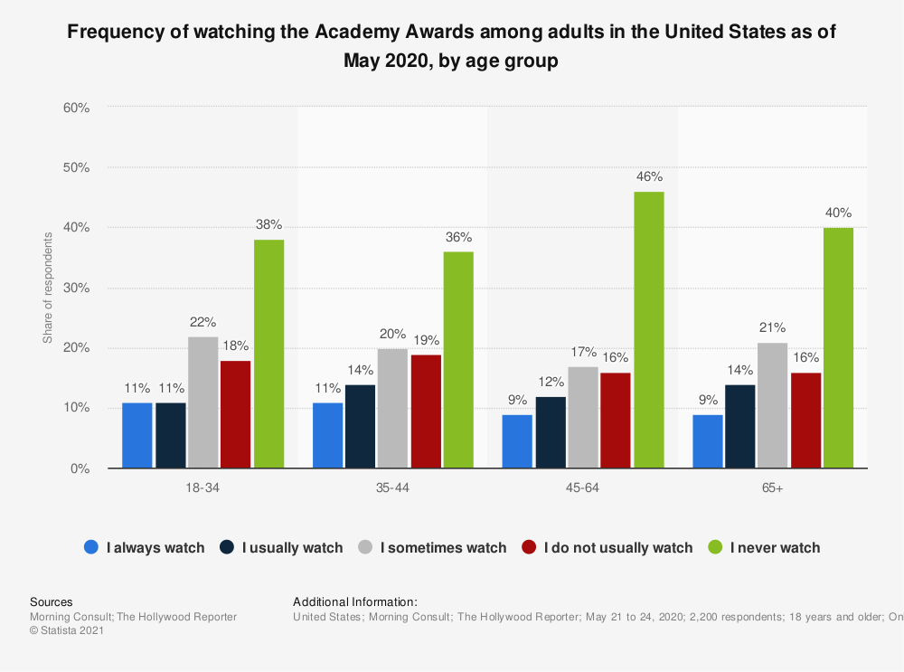 Statistic: Frequency of watching the Academy Awards among adults in the United States as of May 2020, by age group | Statista
