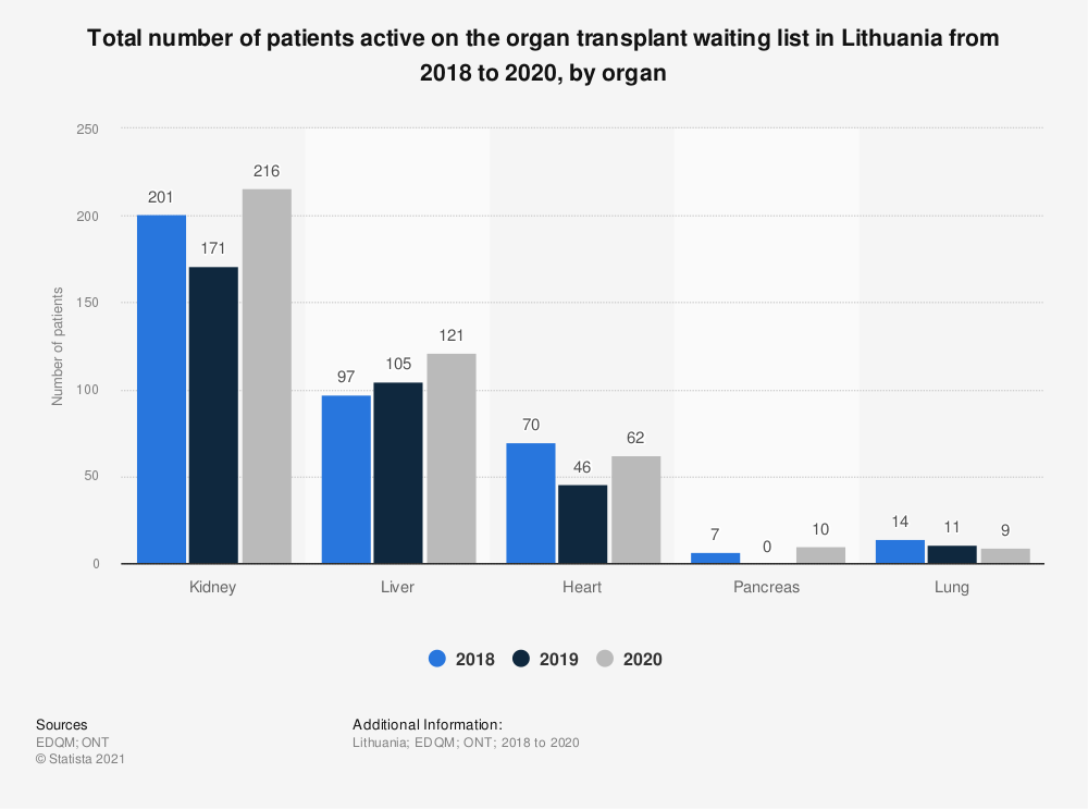 Statistic: Total number of patients active on the organ transplant waiting list in Lithuania from 2015 to 2017, by organ* | Statista