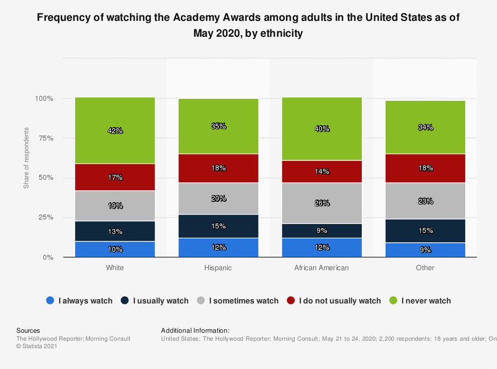 Statistic: Frequency of watching the Academy Awards among adults in the United States as of January 2019, by ethnicity | Statista