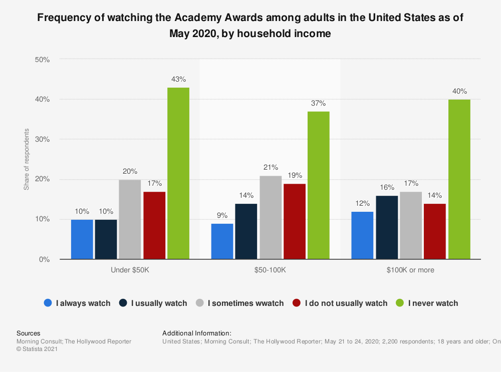 Statistic: Frequency of watching the Academy Awards among adults in the United States as of May 2020, by household income | Statista