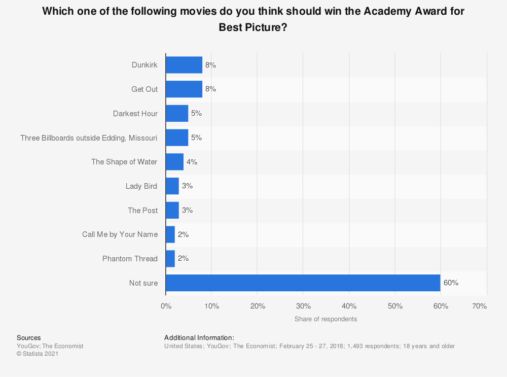 Statistic: Which one of the following movies do you think should win the Academy Award for Best Picture? | Statista