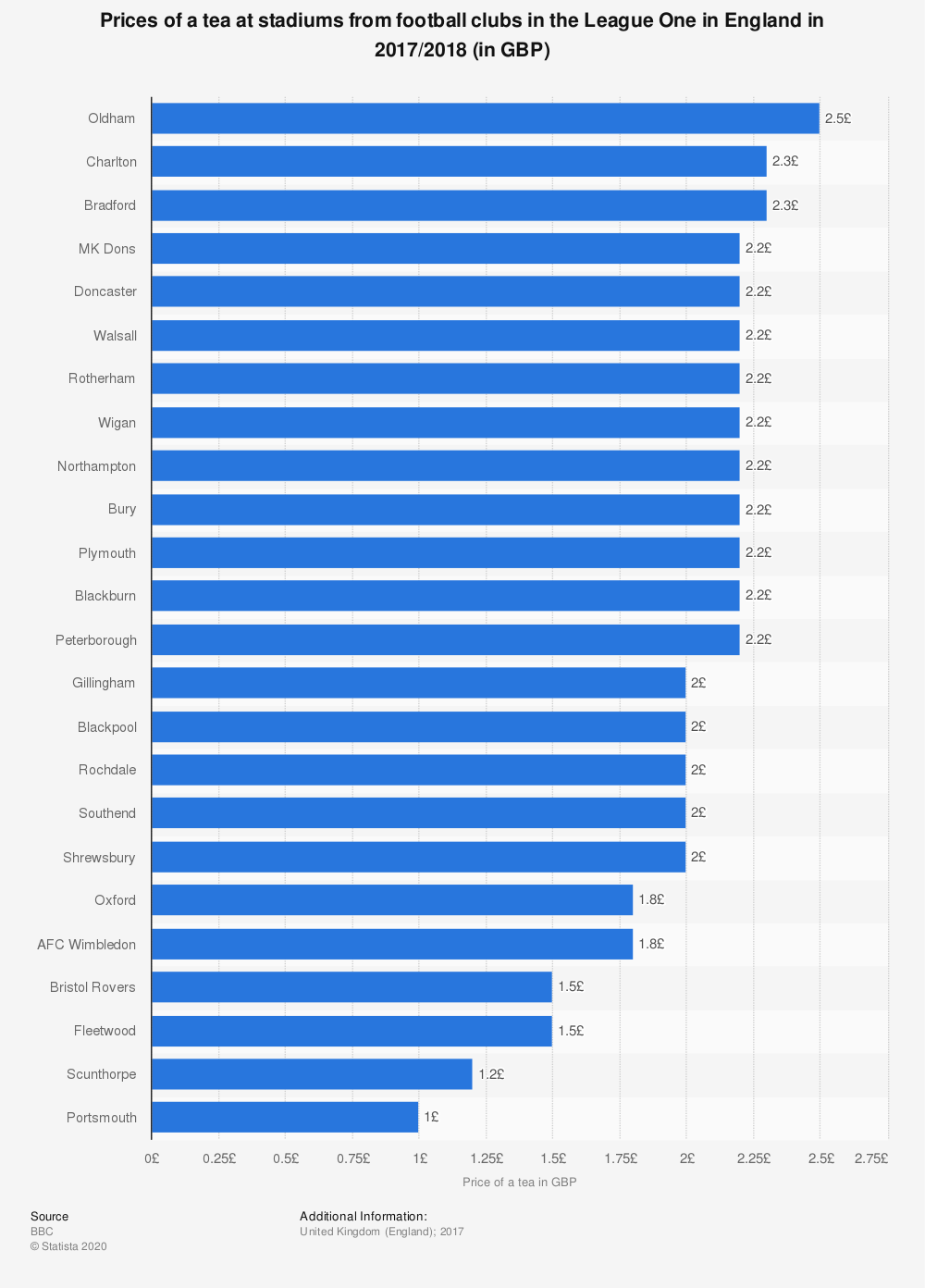 Statistic: Prices of a tea at stadiums from football clubs in the League One in England in 2017/2018  (in GBP) | Statista