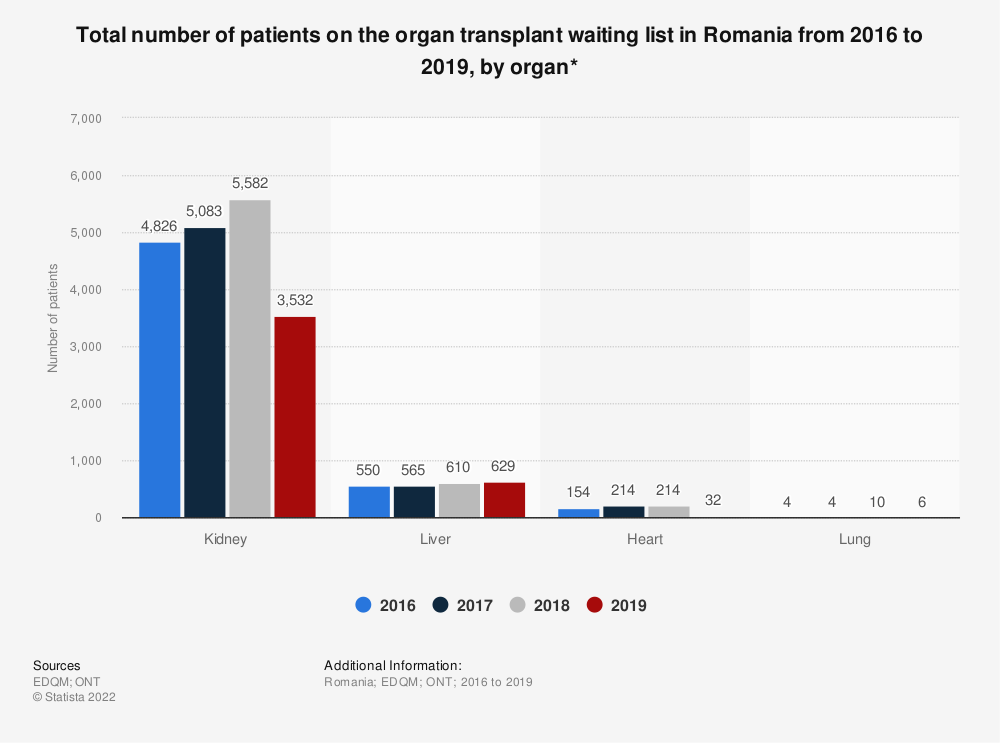 Statistic: Total number of patients on the organ transplant waiting list in Romania from 2016 to 2018, by organ* | Statista