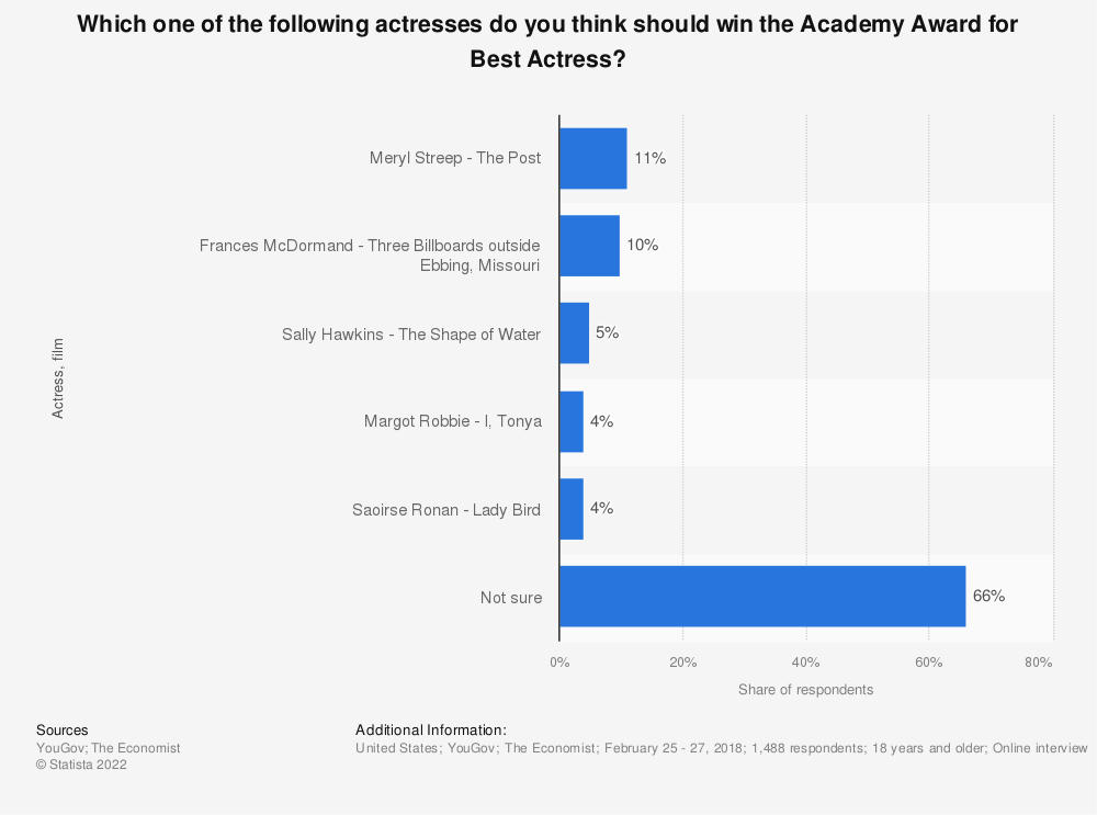 Statistic: Which one of the following actresses do you think should win the Academy Award for Best Actress? | Statista
