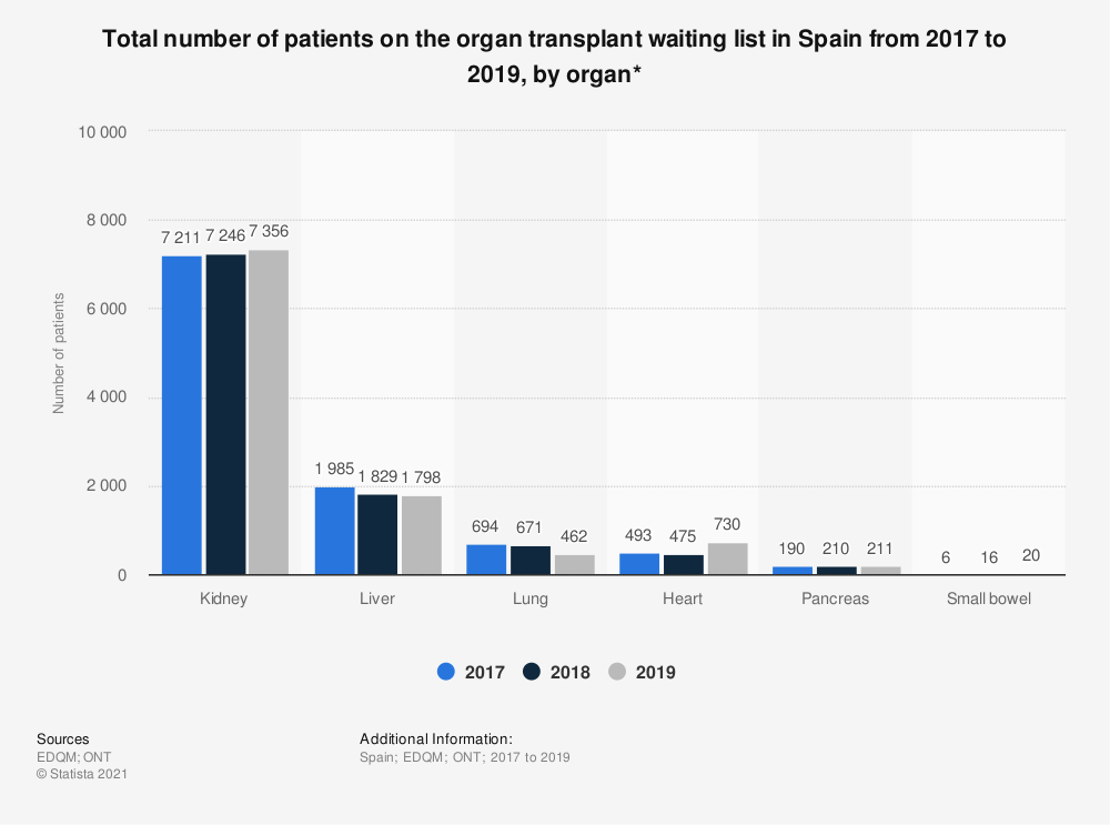 Statistic: Total number of patients on the organ transplant waiting list in Spain from 2017 to 2019, by organ* | Statista